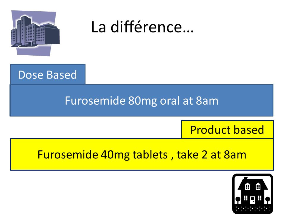 Dose Based Hospital / Secondary Care La différence… Furosemide 80mg oral at 8am General Practice / Primary Care Product based Furosemide 40mg tablets, take 2 at 8am