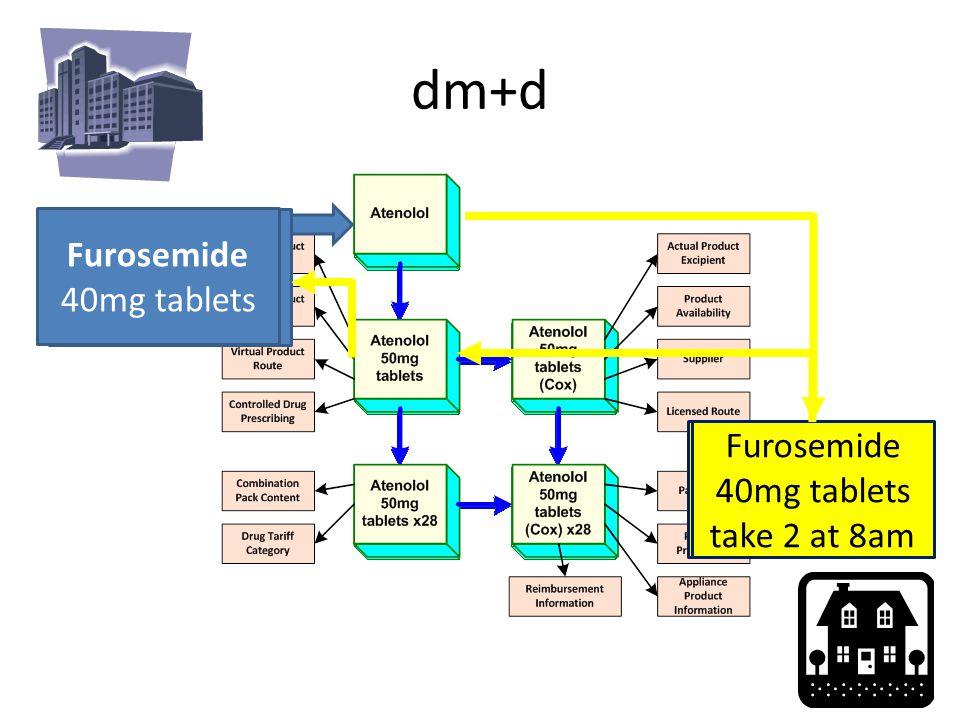 dm+d Furosemide 80mg oral at 8am Furosemide Furosemide 40mg tablets take 2 at 8am Furosemide 40mg tablets
