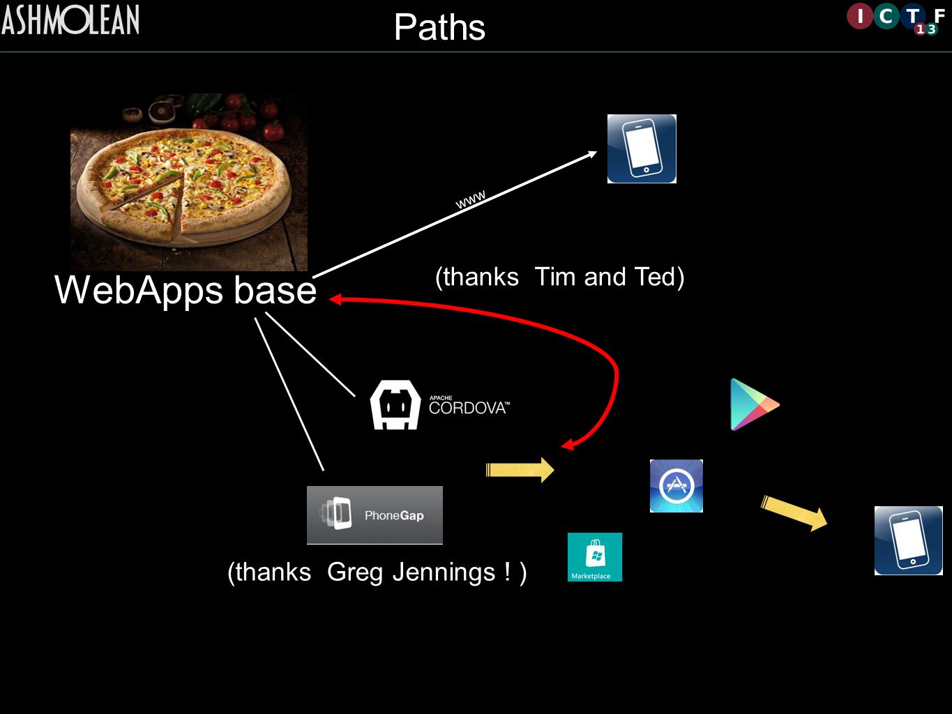 WebApps base (thanks Greg Jennings ! ) Paths (thanks Tim and Ted) www