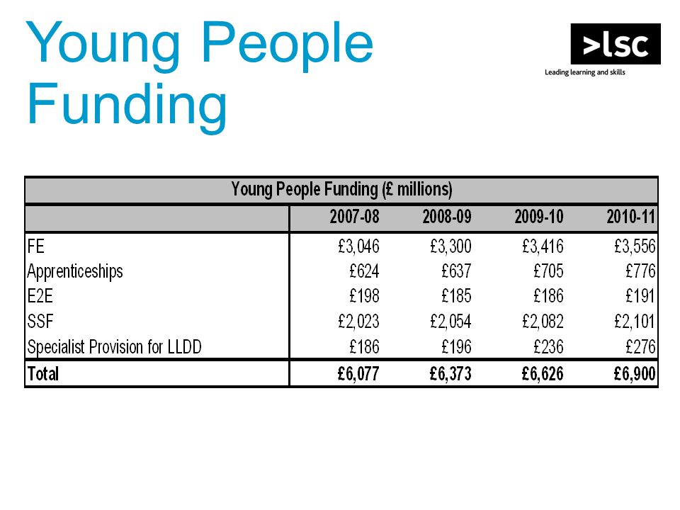 Young People Funding