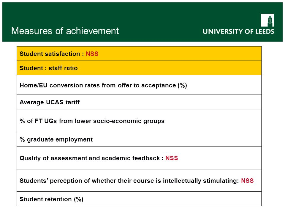 Measures of achievement Student satisfaction : NSS Student : staff ratio Home/EU conversion rates from offer to acceptance (%) Average UCAS tariff % o