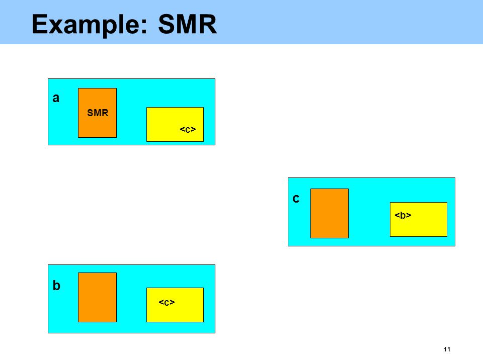 11 Example: SMR b a c SMR