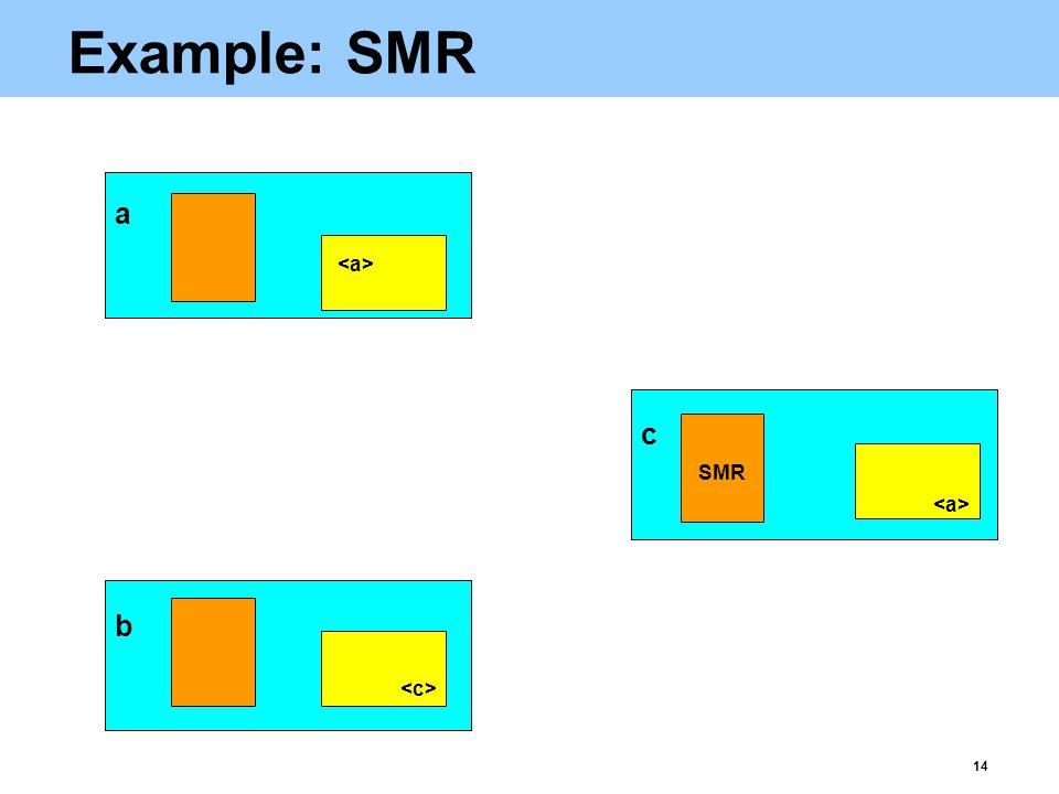 14 Example: SMR b a c SMR