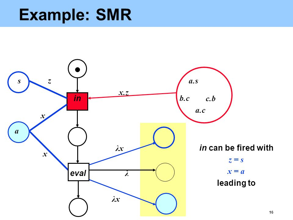 16 Example: SMR in eval x z x λxλx λ λxλx x.z a.s a.c b.c c.b a s in can be fired with z = s x = a leading to