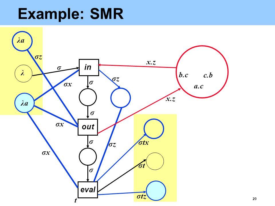 20 Example: SMR eval σtz a.c b.c c.b λaλa λ λaλa σtσt x.z t σxσx σxσx σxσx σtx σ σ σ σ σ out in σzσz σzσz σzσz