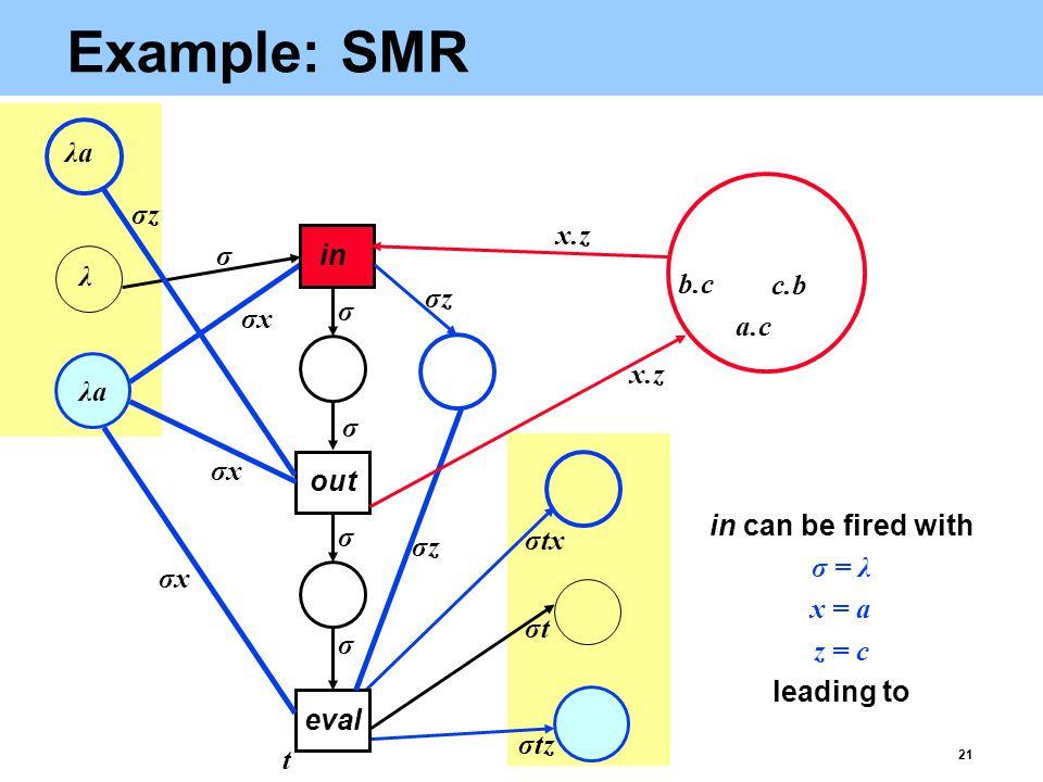 21 Example: SMR eval σtz a.c b.c c.b λaλa λ λaλa σtσt x.z t σxσx σxσx σxσx σtx σ σ σ σ σ out in σzσz σzσz σzσz in can be fired with σ = λ x = a z = c leading to