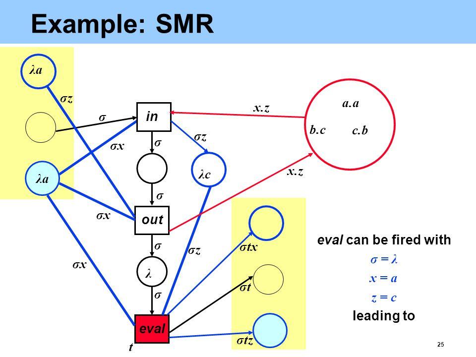 25 Example: SMR eval σtz b.c c.b λaλa λ λaλa σtσt x.z t σxσx σxσx σxσx σtx σ σ σ σ σ out in σzσz σzσz σzσz λcλc a.a eval can be fired with σ = λ x = a z = c leading to