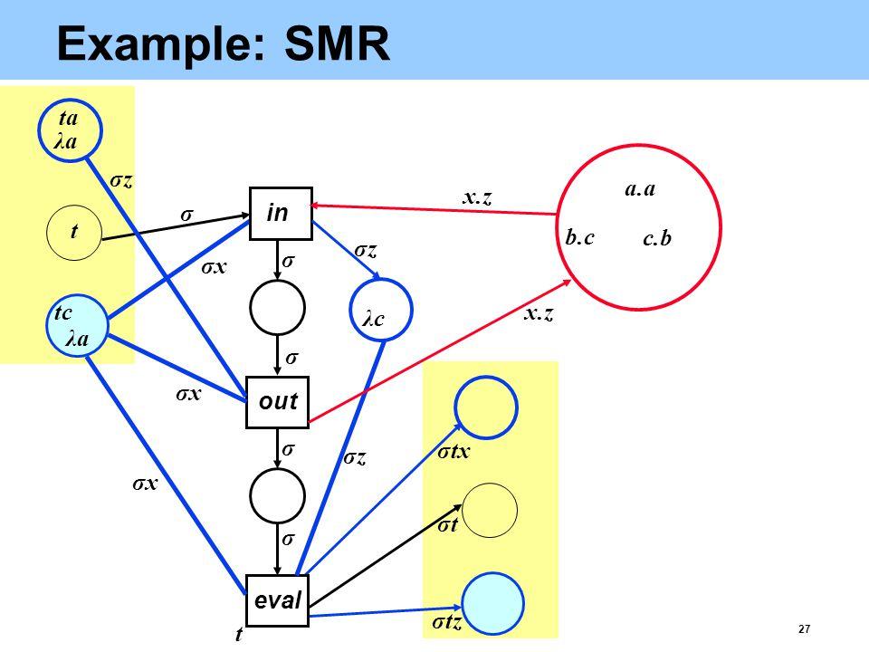 27 Example: SMR eval σtz b.c c.b λaλa λaλa σtσt x.z t σxσx σxσx σxσx σtx σ σ σ σ σ out in σzσz σzσz σzσz λcλc a.a t ta tc