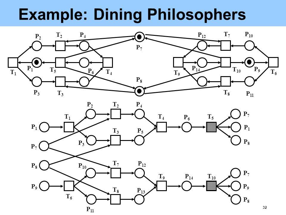 32 Example: Dining Philosophers P5P5 P 13 T1T1 P3P3 T3T3 P2P2 T2T2 P1P1 T5T5 P6P6 T4T4 P4P4 P7P7 P8P8 P9P9 P 11 P 10 P 14 P 12 T9T9 T7T7 T 10 T6T6 T8T8 T1T1 P1P1 T2T2 T3T3 P2P2 P3P3 P4P4 P5P5 T4T4 P6P6 T5T5 P1P1 P7P7 P8P8 P7P7 P8P8 P9P9 T6T6 T7T7 P 10 P 11 T8T8 P 13 P 12 T9T9 P 14 T 10 P9P9 P7P7 P8P8