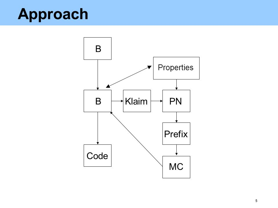 5 Approach PNKlaim B B Code Prefix Properties MC