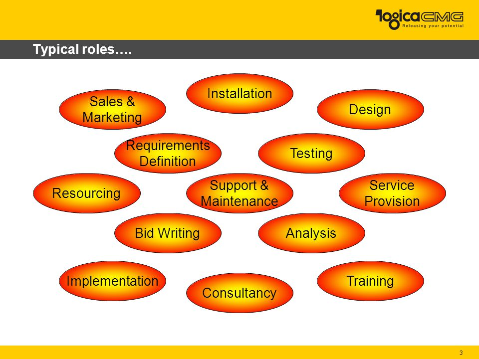 3 Typical roles…. Bid WritingAnalysis Testing Support & Maintenance Consultancy Requirements Definition Implementation Installation Training Design Sa