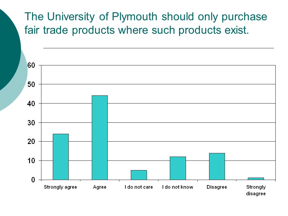 The University of Plymouth should only purchase fair trade products where such products exist.