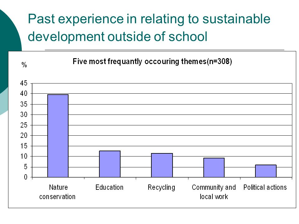 Past experience in relating to sustainable development outside of school