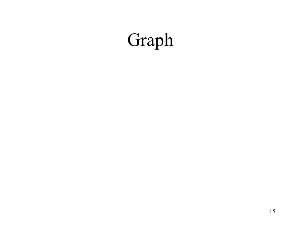 15 Graph