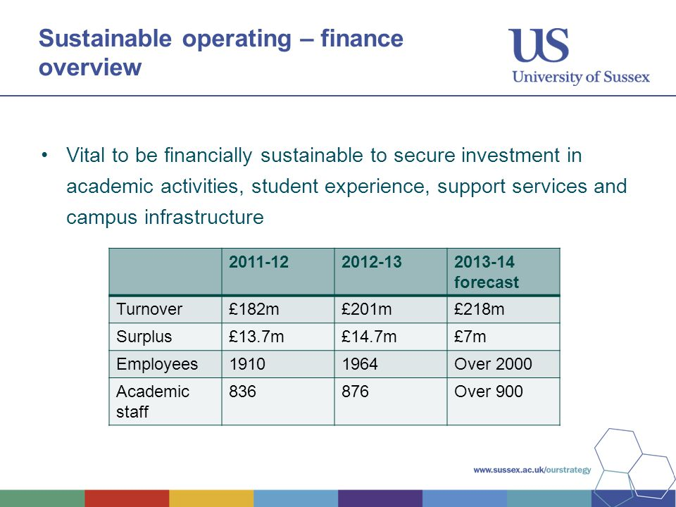 Sustainable operating – finance overview Vital to be financially sustainable to secure investment in academic activities, student experience, support