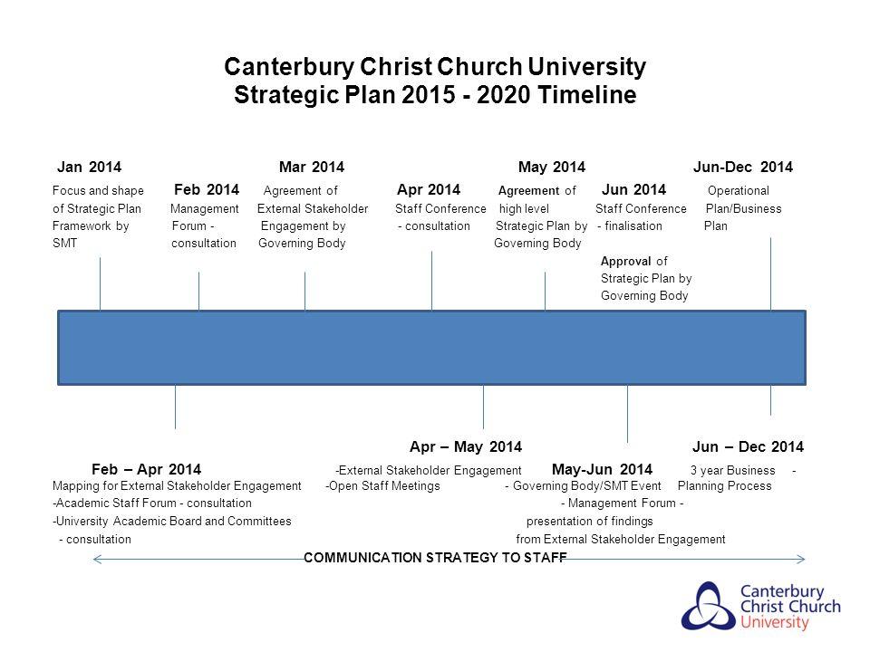 Canterbury Christ Church University Strategic Plan 2015 - 2020 Timeline Jan 2014 Mar 2014 May 2014 Jun-Dec 2014 Focus and shape Feb 2014 Agreement of