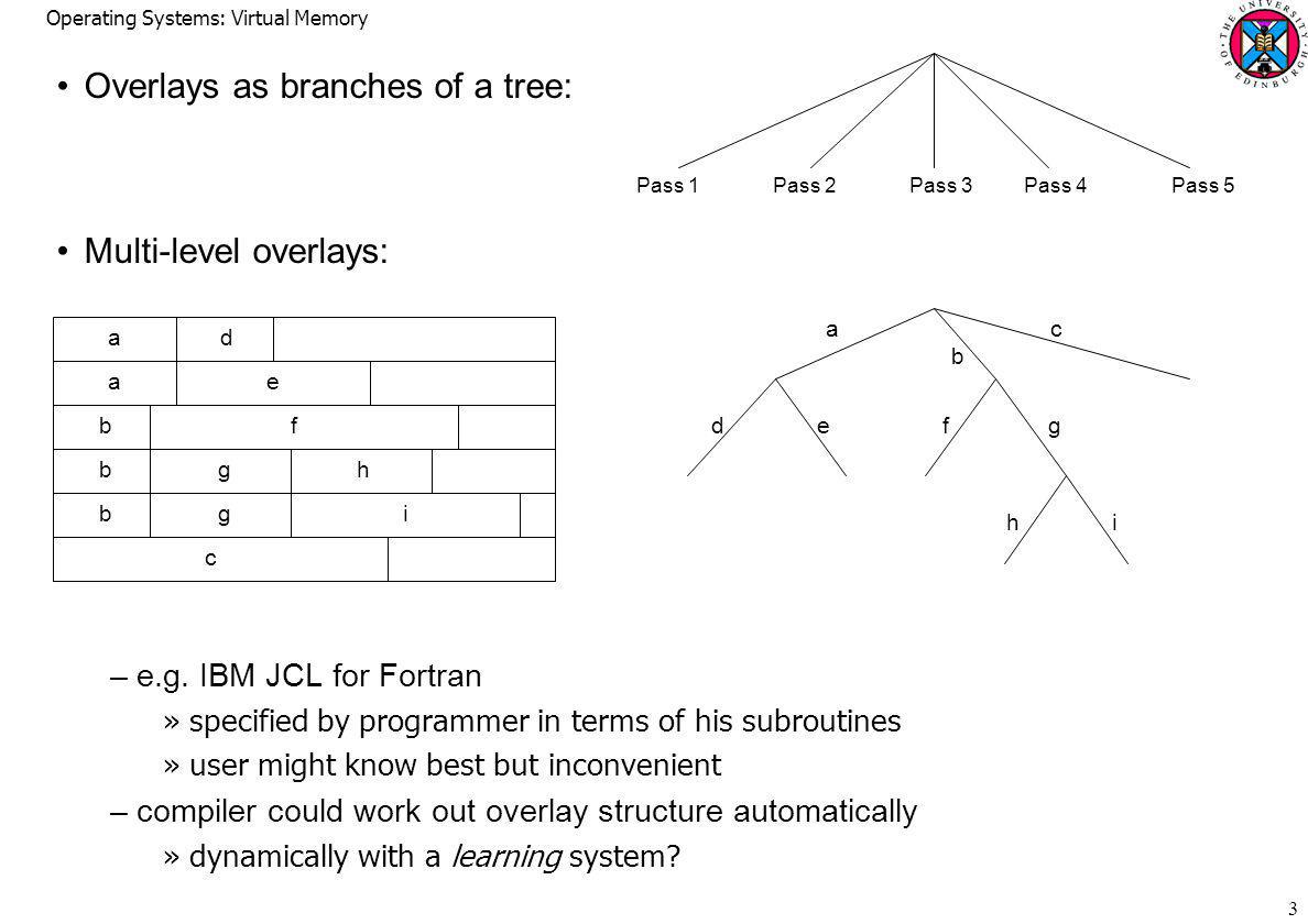 Operating Systems: Virtual Memory 3 Overlays as branches of a tree: Multi-level overlays: –e.g.