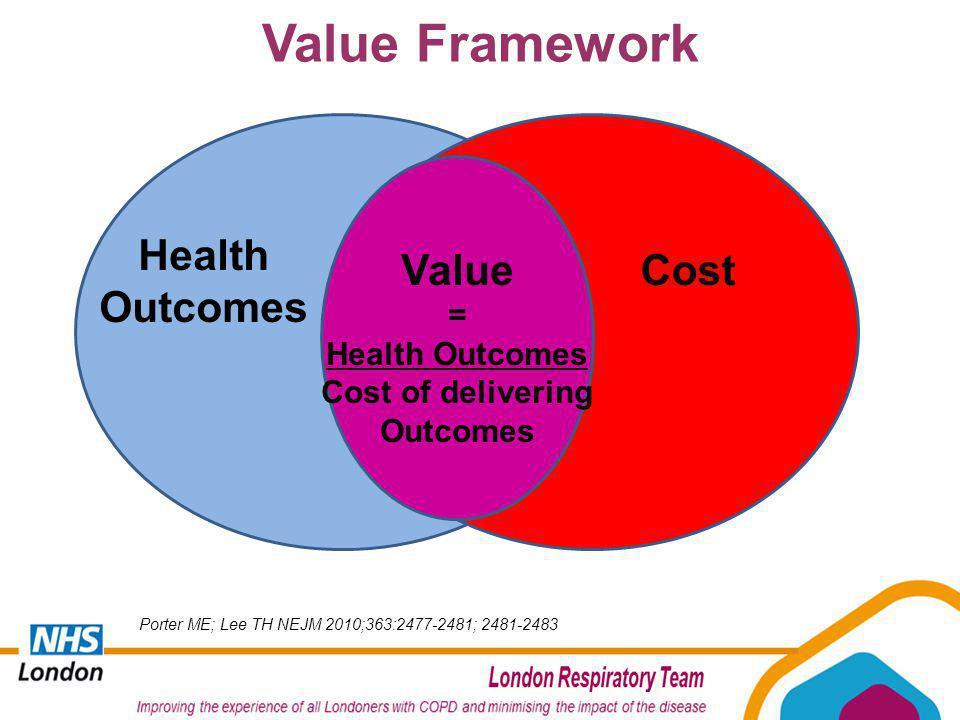 Value Framework Health Outcomes CostValue = Health Outcomes Cost of delivering Outcomes Porter ME; Lee TH NEJM 2010;363:2477-2481; 2481-2483