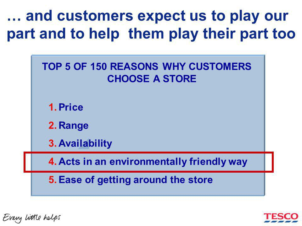… and customers expect us to play our part and to help them play their part too TOP 5 OF 150 REASONS WHY CUSTOMERS CHOOSE A STORE 1.Price 2.Range 3.Availability 4.Acts in an environmentally friendly way 5.Ease of getting around the store Source: Brand review
