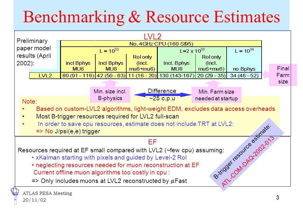 ATLAS PESA Meeting 20/11/02 3 Benchmarking & Resource Estimates Note: Based on custom-LVL2 algorithms, light-weight EDM, excludes data access overhead