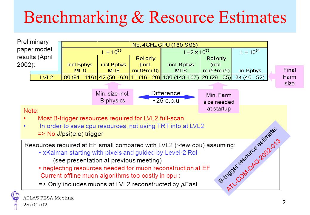 ATLAS PESA Meeting 25/04/02 2 Benchmarking & Resource Estimates Note: Most B-trigger resources required for LVL2 full-scan In order to save cpu resour