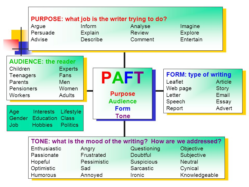 PAFT Purpose Audience Form Tone PURPOSE: what job is the writer trying to do? Argue Inform Analyse Imagine Persuade Explain Review Explore Advise Desc