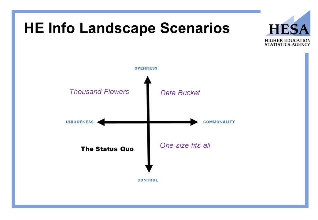 HE Info Landscape Scenarios Thousand Flowers Data Bucket One-size-fits-all