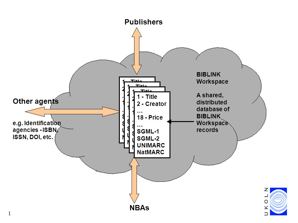 2 BIBLINK Workspace A shared, distributed database of BIBLINK Workspace records Publishers Other agents e.g.
