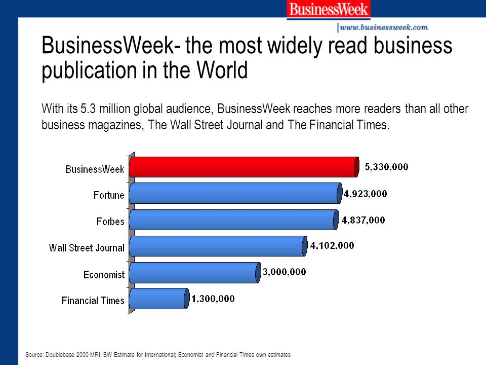 BusinessWeek- the most widely read business publication in the World With its 5.3 million global audience, BusinessWeek reaches more readers than all other business magazines, The Wall Street Journal and The Financial Times.