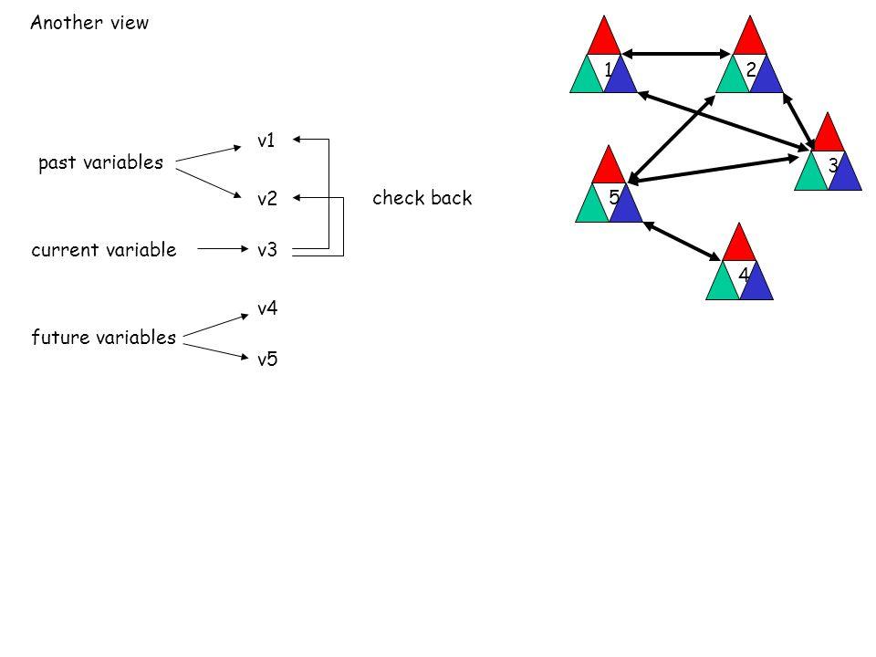 Another view 12 3 4 5 v1 v2 v3 v4 v5 current variable past variables future variables check back