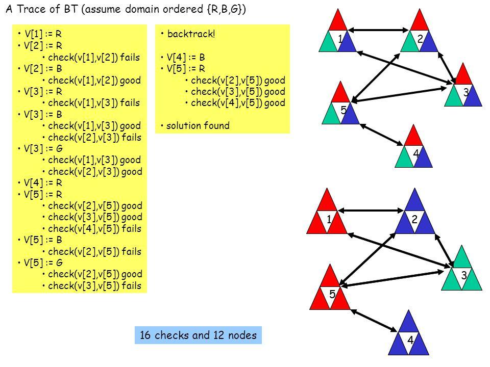 V[1] := R V[2] := R check(v[1],v[2]) fails V[2] := B check(v[1],v[2]) good V[3] := R check(v[1],v[3]) fails V[3] := B check(v[1],v[3]) good check(v[2],v[3]) fails V[3] := G check(v[1],v[3]) good check(v[2],v[3]) good V[4] := R V[5] := R check(v[2],v[5]) good check(v[3],v[5]) good check(v[4],v[5]) fails V[5] := B check(v[2],v[5]) fails V[5] := G check(v[2],v[5]) good check(v[3],v[5]) fails backtrack.