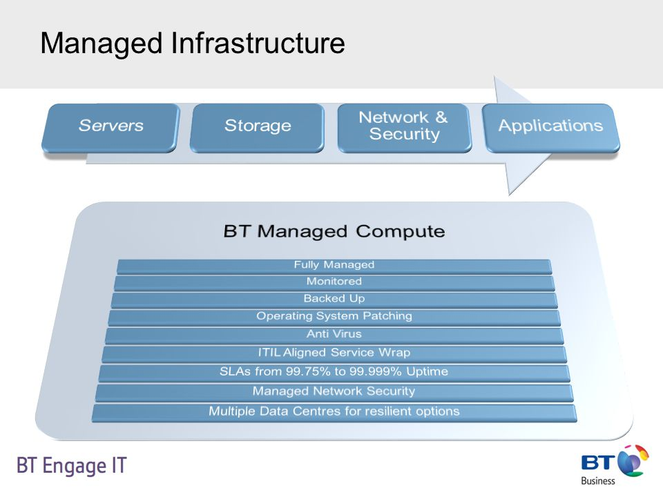 Documentation & Collateral In the process of being created: BT Managed Compute – Service Flier Customer Facing Overview Presentation Case Studies Pre-Sales Pricing Tools and Solutions Guide