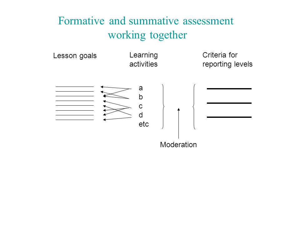 Lesson goals Learning activities Criteria for reporting levels a b c d etc Moderation Formative and summative assessment working together