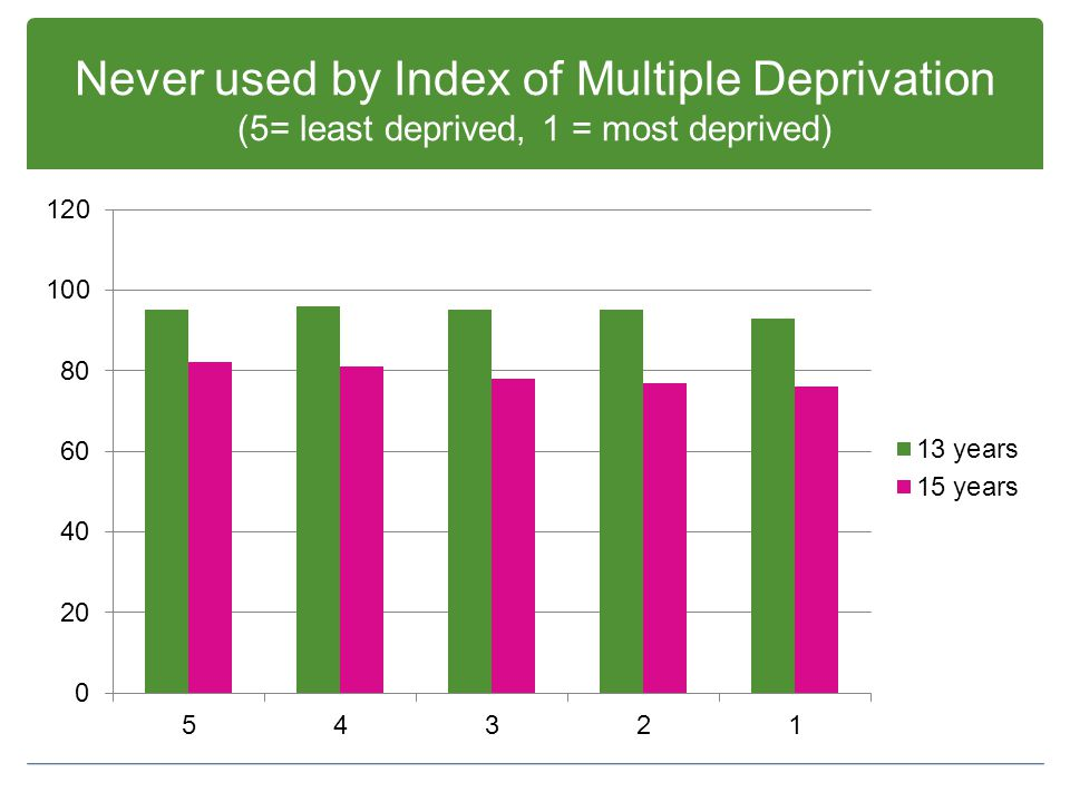 Never used by Index of Multiple Deprivation (5= least deprived, 1 = most deprived)