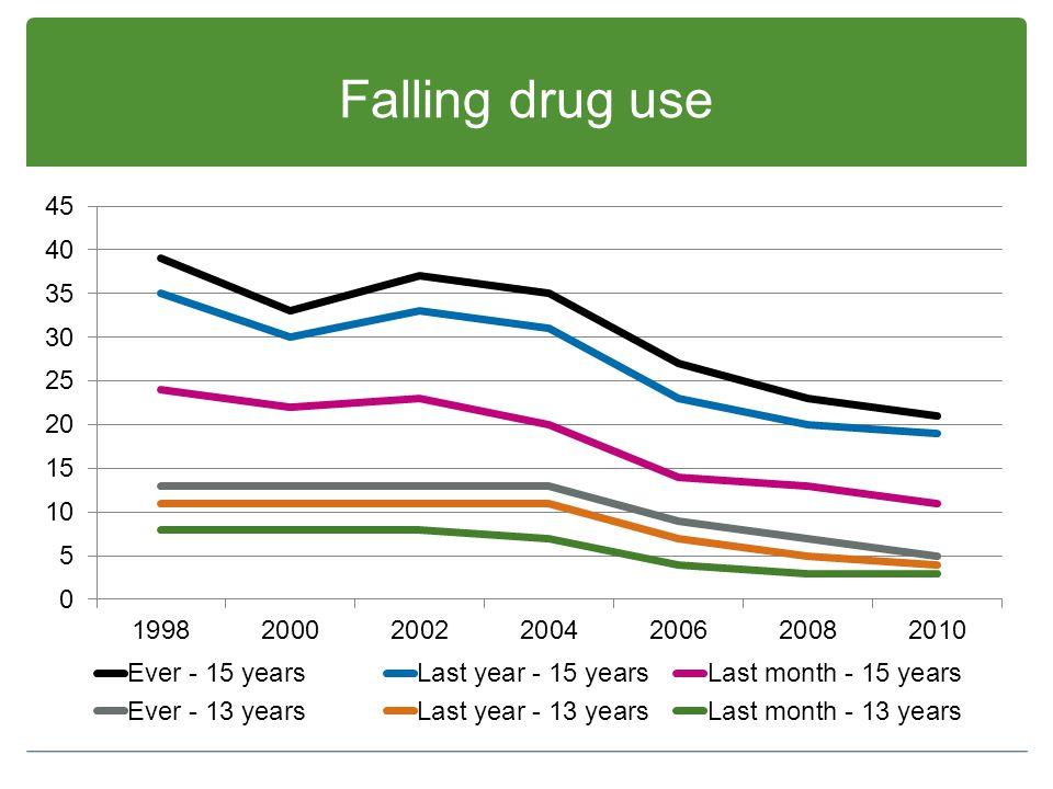 Falling drug use
