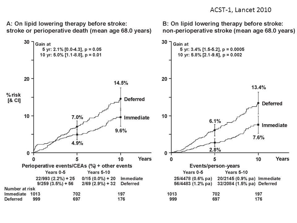 ACST-1, Lancet 2010