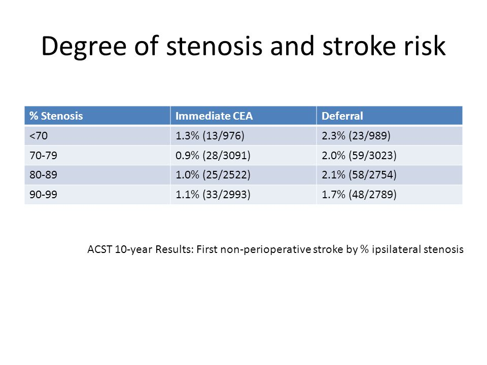 Degree of stenosis and stroke risk % StenosisImmediate CEADeferral <701.3% (13/976)2.3% (23/989) 70-790.9% (28/3091)2.0% (59/3023) 80-891.0% (25/2522)2.1% (58/2754) 90-991.1% (33/2993)1.7% (48/2789) ACST 10-year Results: First non-perioperative stroke by % ipsilateral stenosis
