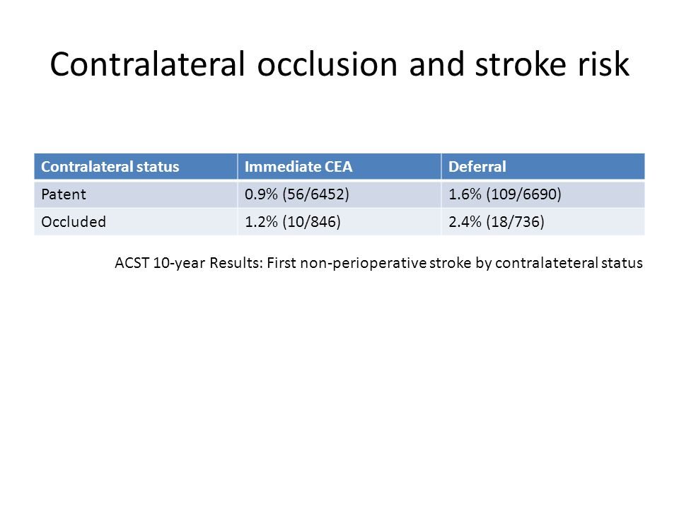 Contralateral occlusion and stroke risk Contralateral statusImmediate CEADeferral Patent0.9% (56/6452)1.6% (109/6690) Occluded1.2% (10/846)2.4% (18/736) ACST 10-year Results: First non-perioperative stroke by contralateteral status