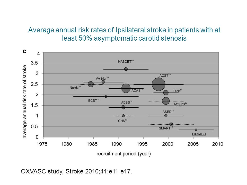 Average annual risk rates of Ipsilateral stroke in patients with at least 50% asymptomatic carotid stenosis OXVASC study, Stroke 2010;41:e11-e17.