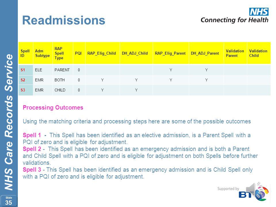 NHS Care Records Service Slide 34 Readmissions Spell ID Adm Subtype RAP Spell Type Spell in PBR / Not in PBR RAP_Elig_Child DH_ADJ_Chil d RAP_Elig_Par