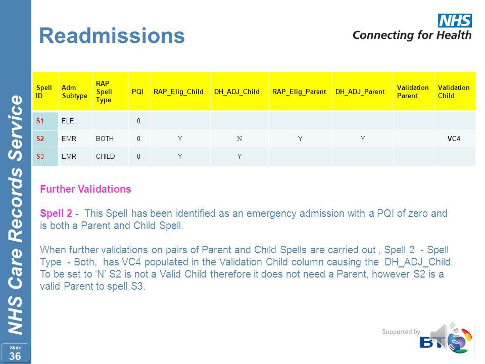 NHS Care Records Service Slide 35 Readmissions Spell ID Adm Subtype RAP Spell Type PQIRAP_Elig_ChildDH_ADJ_ChildRAP_Elig_ParentDH_ADJ_Parent Validatio