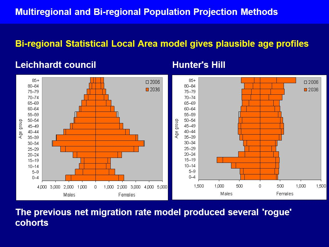 Bi-regional Statistical Local Area model gives plausible age profiles Leichhardt council Hunter s Hill The previous net migration rate model produced several rogue cohorts