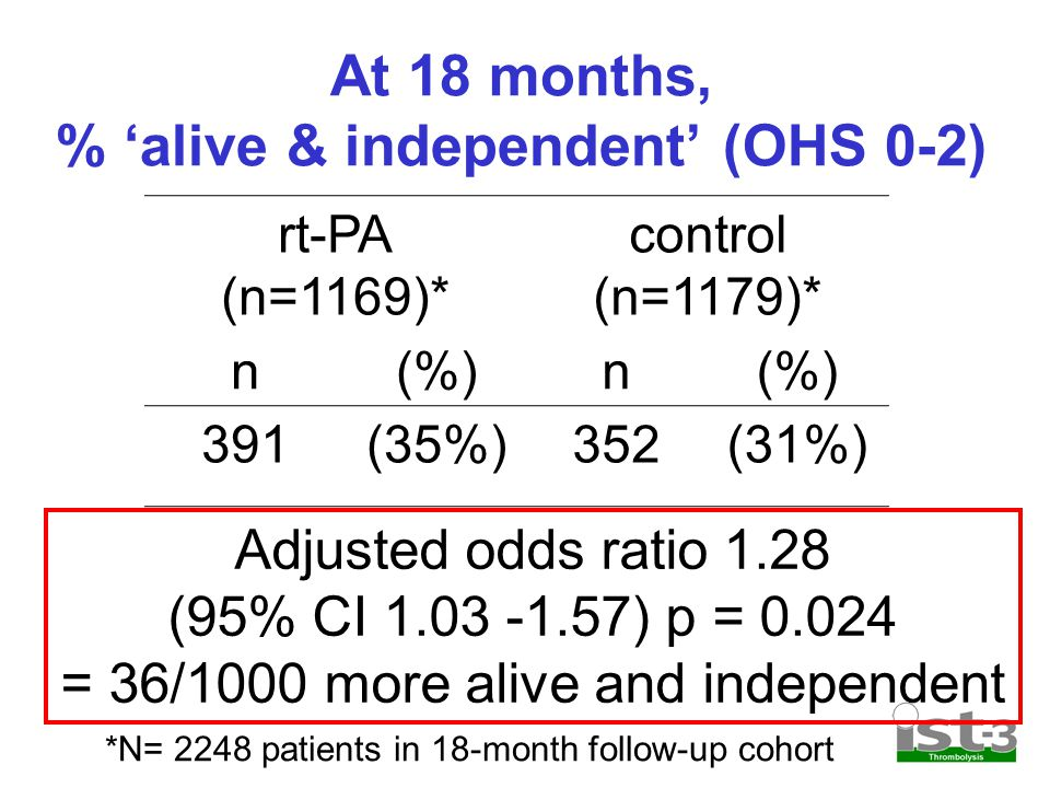 At 18 months, % 'alive & independent' (OHS 0-2) rt-PA (n=1169)* control (n=1179)* n(%)n 391(35%)352(31%) Adjusted odds ratio 1.28 (95% CI ) p = = 36/1000 more alive and independent *N= 2248 patients in 18-month follow-up cohort