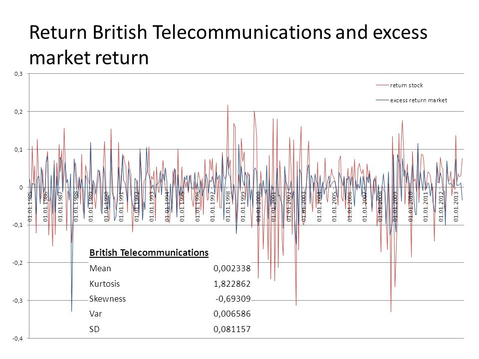Return British Telecommunications and excess market return British Telecommunications Mean0, Kurtosis1, Skewness-0,69309 Var0, SD0,081157