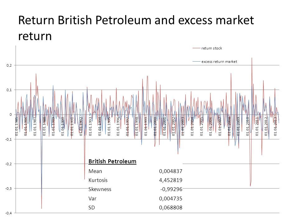 Return British Petroleum and excess market return British Petroleum Mean0, Kurtosis4, Skewness-0,99296 Var0, SD0,068808