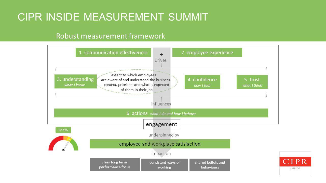 CIPR INSIDE MEASUREMENT SUMMIT Robust measurement framework 1.
