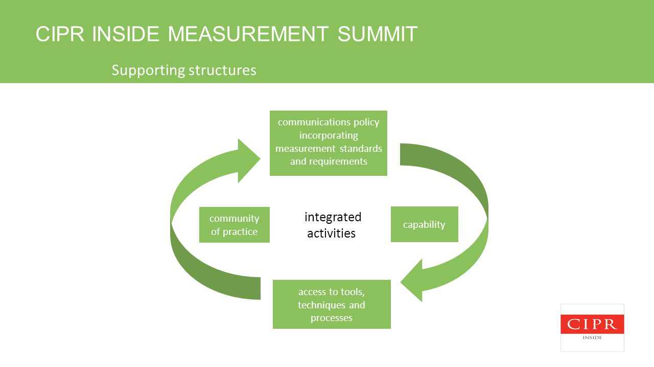 CIPR INSIDE MEASUREMENT SUMMIT Supporting structures capability community of practice integrated activities communications policy incorporating measur