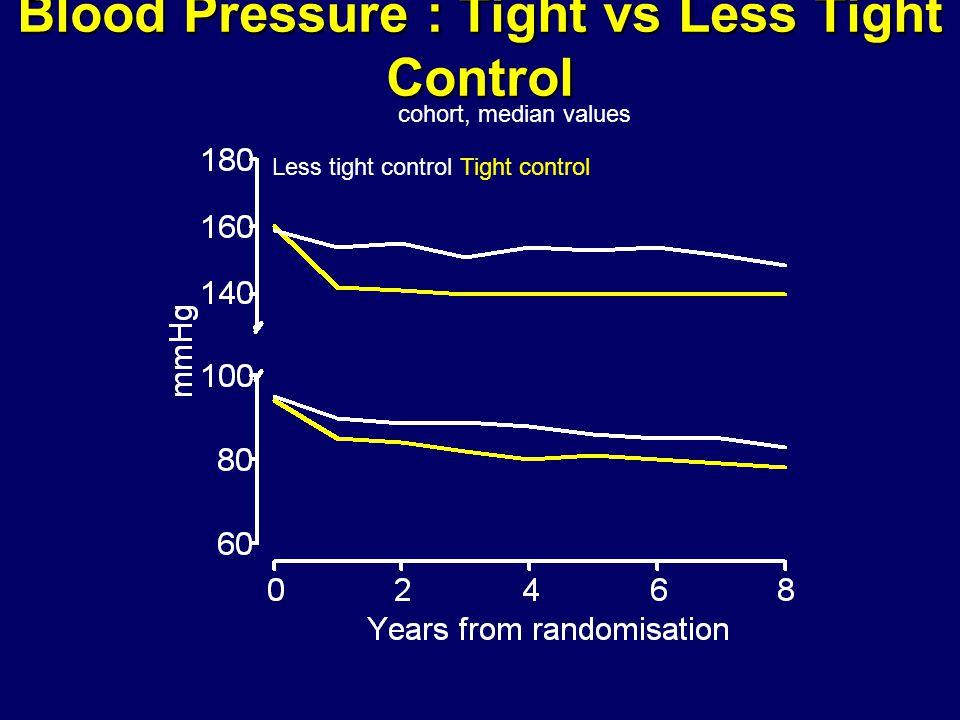 Blood Pressure : Tight vs Less Tight Control cohort, median values Less tight control Tight control