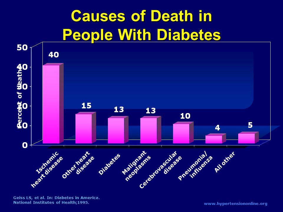 Percent of deaths Geiss LS, et al. In: Diabetes in America.