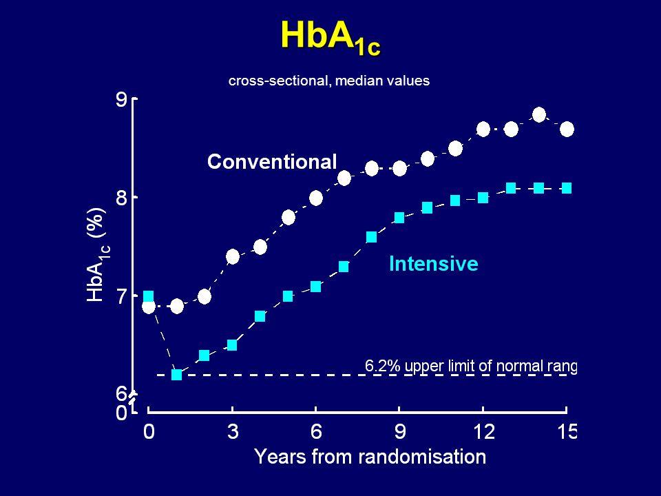 HbA 1c cross-sectional, median values